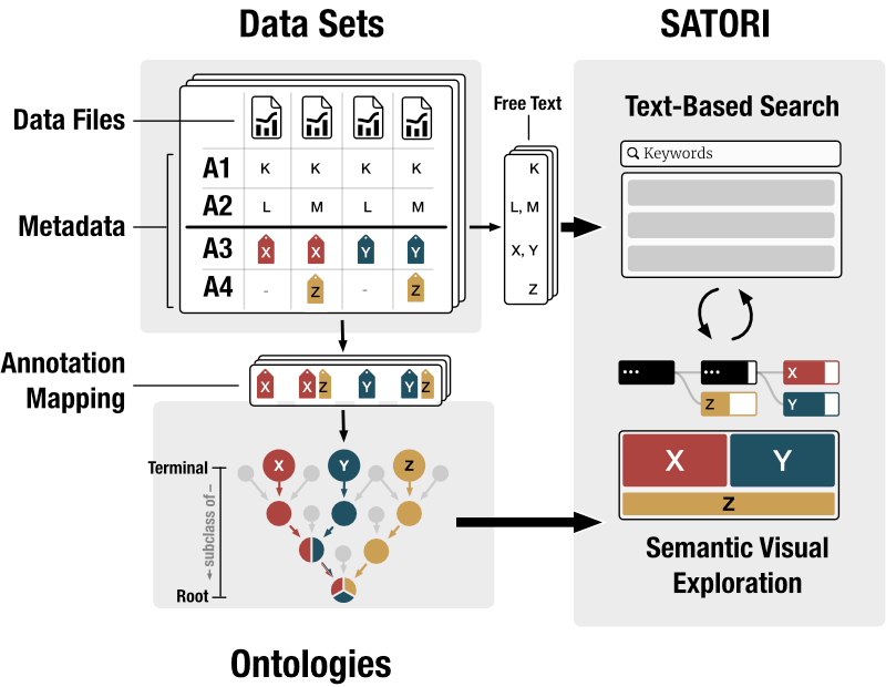 Fig. 2: SATORI's system and data model.